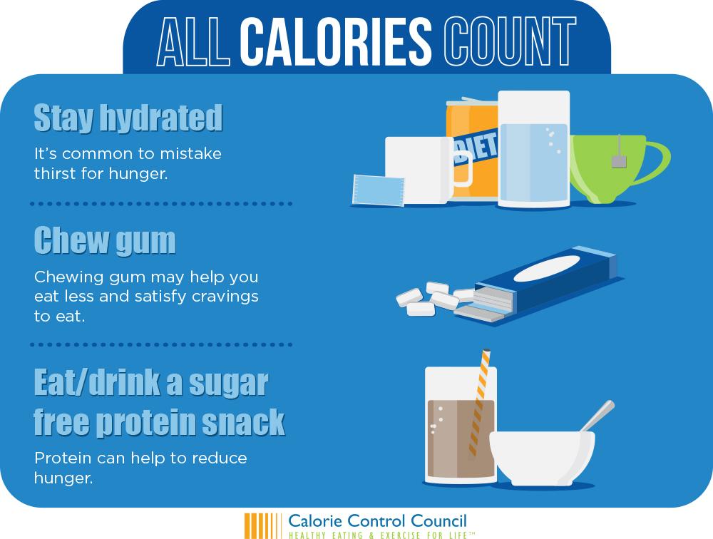 Infographics – Calorie Control Council