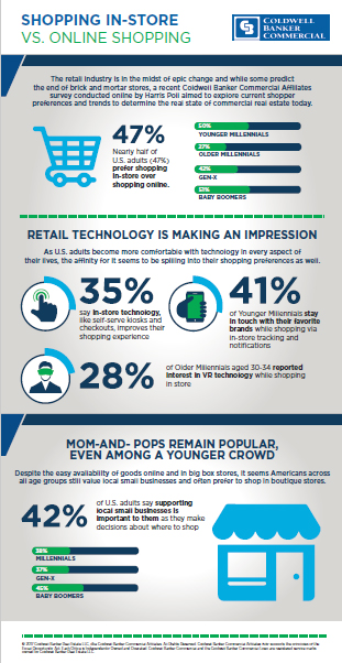 Infographic – Coldwell Banker Commercial