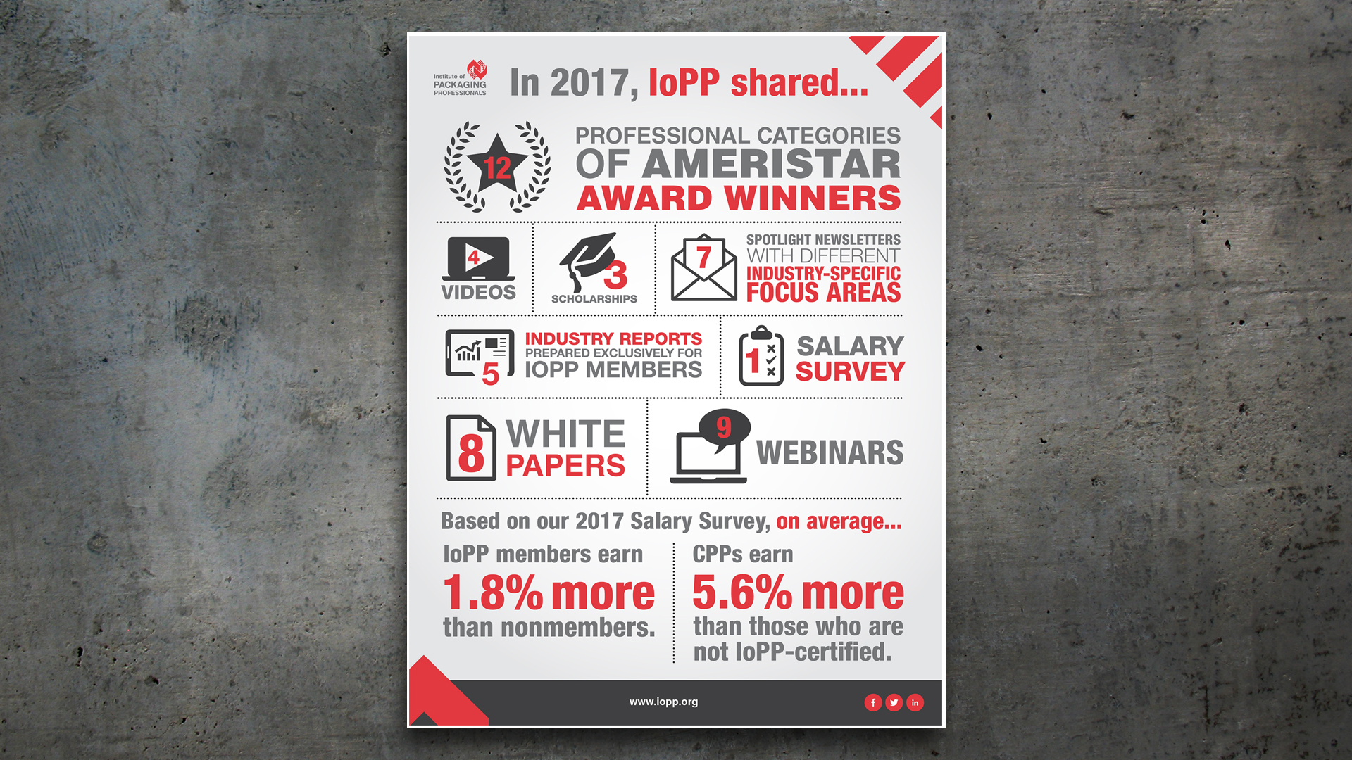Infographic – IoPP Year in Review